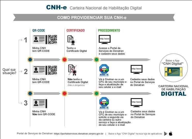Infográfico com informações sobre a CNH-e